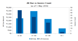 AR_Ageing_Invoice